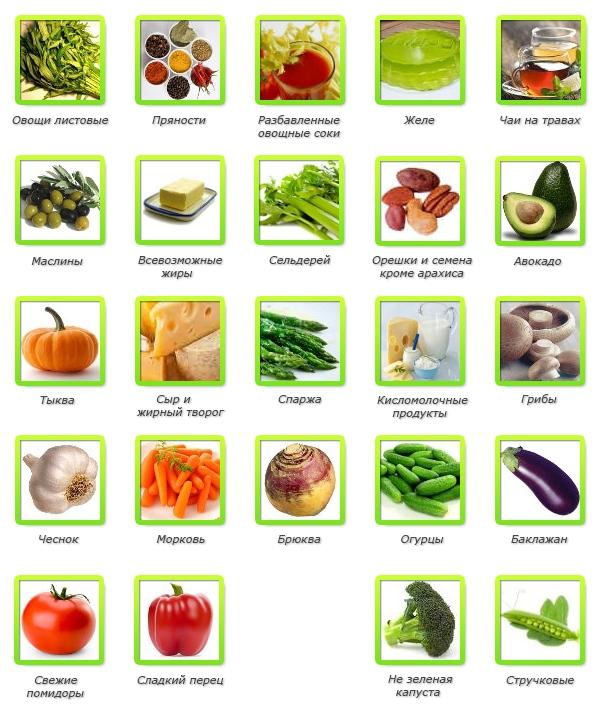 Раздельное питание: таблица