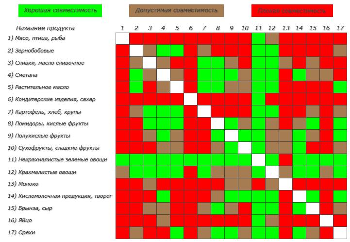 Скачать раздельное питанье таблица совместимости продуктов